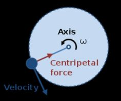 Any force that causes an object to move in a circle is called centripetal force. Its always perpendicular to an object's motion, toward the center of a circle. Force in + force out = curve.
