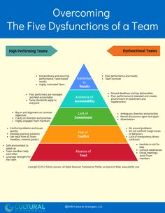 Overcoming The Five Dysfunctions of a Team — Cultural Strategies Change Management, Business Management, Management Tips, Business Planning, Leadership Coaching, Educational Leadership, Leadership Development, Work Goals, How To Motivate Employees