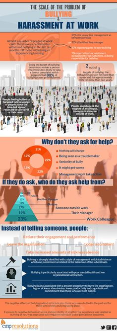This infographic gives an insight into the scale of bullying and harassment in the workplace.