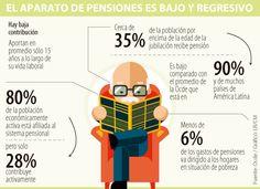 La Ocde pide reformar el sistema pensional e igualar la edad de retiro