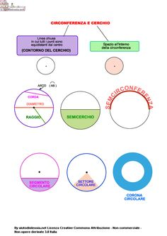 Il Cerchio | AiutoDislessia.net Math 5, Math Tutor, Simple Math, Classroom Decor, Study, Teacher, Education, School, Solid Geometry
