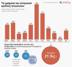 Ελλάδα και διαθέσιμα