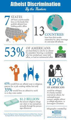 Here are some stats on atheist discrimination...  - http://holesinthefoam.us/atheistdiscrimination/