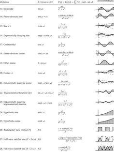 Eigenstuff Mathematics Geometry, Physics And Mathematics, Quantum Physics, Science Notes, Math Notes, Chemistry Notes, Calculus Textbook, Ap Calculus, Algebra