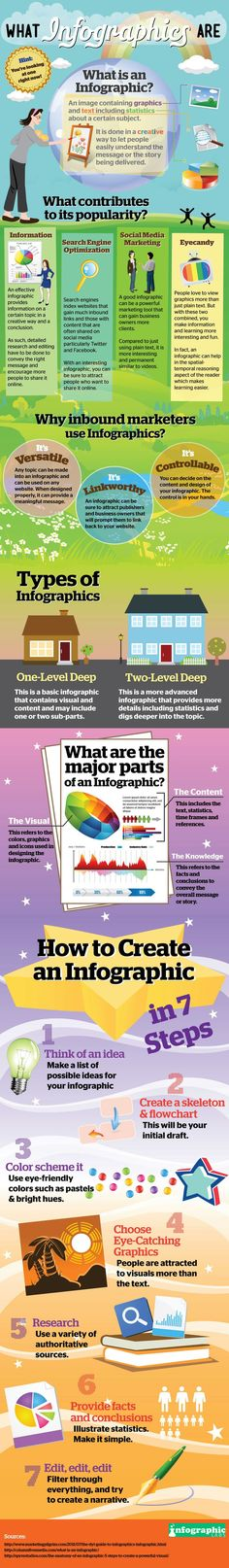 Why You Should Be Using #Infographics