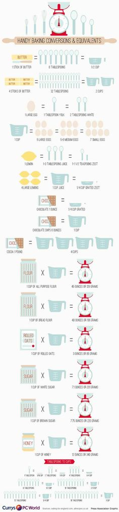 you getting ready for holiday baking? This Handy Baking Conversions & Equivalents cheat sheet is going to be super handy! Tape it to the inside of your baking cupboard for a quick reference. Kitchen Cheat Sheets, Do It Yourself Food, Kitchen Measurements, Recipe Measurements, Kitchen Conversion, Baking Conversion Chart, Metric Conversion, Food Charts, Think Food