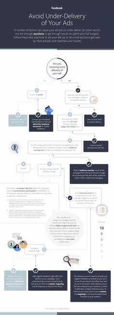 Infografik: Was, wenn eure Facebook und Instagram Anzeigen zu wenig ausgeliefert werden? - allfacebook.de Native Advertising, Social Media Marketing, Blog, Ads, Messages, Facebook, Learning, Instagram, Infographics