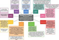 Voici un nouveau schéma qui présente les différentes intelligences identifiées par Howard Gardner. Les huit premières répondent à tous les crit&egra…