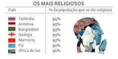 Oito em cada dez brasileiros se consideram religiosos.