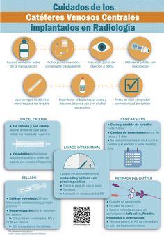 Cuidados de los Catéteres Venosos Centrales