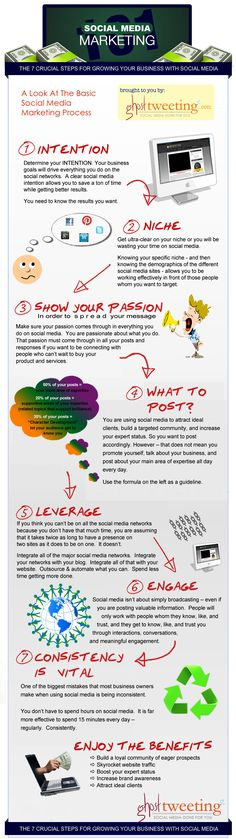 Social Media Marketing: the 7 crucial steps for growing your business with social media (#infographic)