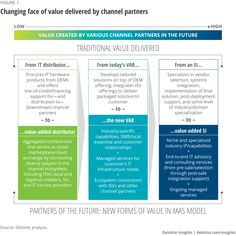 Changing face of value delivered by channel partners