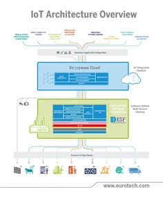 IoT Architecture Overview