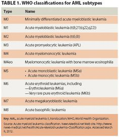 Leukemia: Understanding its types and treatments - Oncology Nurse Advisor Disseminated Intravascular Coagulation, Genetic Abnormalities, Acute Lymphoblastic Leukemia, Lab Humor, Oncology Nursing, Medical Laboratory Science, Best Nursing Schools, Central Nervous System, Study Notes