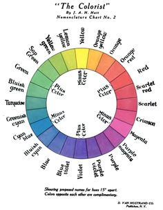Magenta, Crimson, and Marigold: Warm Color Names - The Well-Informed Namer