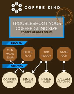 Troubleshoot coffee grind size https://www.facebook.com/pages/Coffee-Society/651773478236556