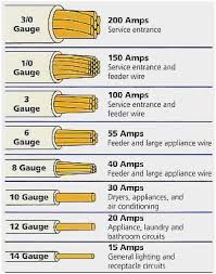 Image Result For Awg Power Cord Wiring Diagram Electrical Wiring