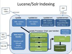 Lucene Solr Indexing Architecture
