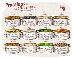 Las proteínas son los pilares fundamentales de la vida. El cuerpo necesita proteína para repararse y mantenerse a sí mismo. Por eso esta vez les traemos esta infografía que les informa sobre la cantidad de proteínas que contienen algunos alimentos. #nutricion  #frutas #alimentos #salud #beneficios #tips #saludable #proteinas