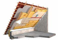 Слои крыши