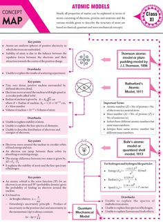 -- - - - of - - and in and - - - - The - - - - - - ( ) - - Some Concepts of Chemistry - - - - For - - - - Surface Chemistry Notes, Chemistry Basics, 11th Chemistry, Chemistry Classroom, Chemistry Lessons, Physical Chemistry, Teaching Chemistry, Science Chemistry, Organic Chemistry