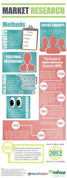 Market Research Methods Inbound Marketing, Marketing Plan, Marketing Tools, Business Marketing, Internet Marketing, Marketing And Advertising, Social Media Marketing, Digital Marketing, Social Business