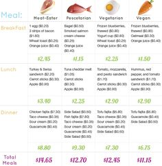 Meat-Eater, Pescetarian, Vegatarian or Vegan which is cheaper?