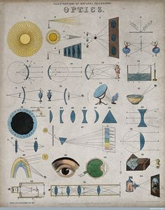 V0025334ER Optics: page to a partwork on science, with pictures of opti