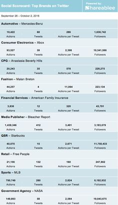 For the week of September 26 – October 2, 2016, U.S. brands captured 68.9 million total actions (likes and retweets) from tweets published on Twitter.