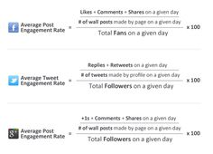 How to calculate your engagement rate on Facebook, Twiiter & Google+