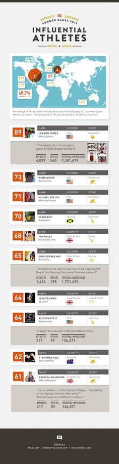 The battle for online measurement of social influence wages on. With #Klout bought out for $200 million by lithium 1 year ago and on the move. #Kred leaping forward with the acqusition of #empireavenue and multiple upgrades. It is heating up! #dotceo #kredstream Take a look at the #CEO leaderboard
