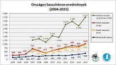 XIII. Országos Sasszinkron – 2016. január 15-17. | Magyar Madártani és Természetvédelmi Egyesület