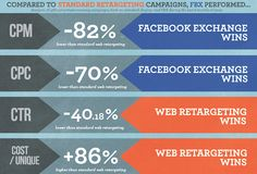 FBX has lower CPCs and CPMs but web retargeting has other benefits, AdRoll finds