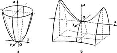 Encyclopedia article about paraboloid by The Free Dictionary