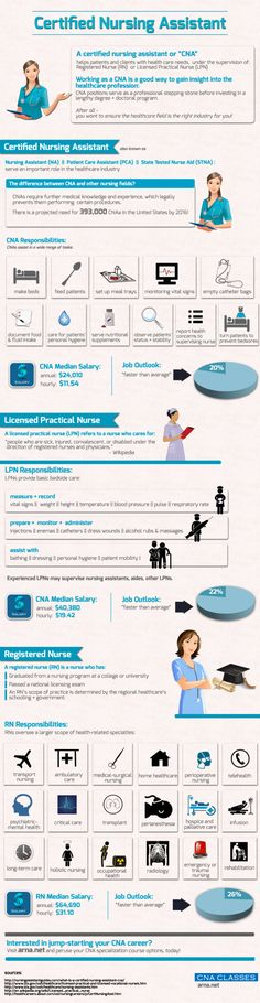 A great CNA (Certified Nursing Assistant) educational infographic. www.CNAPursuit.com