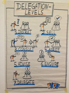 Levels of delegation [Square person design] Visual Thinking, Design Thinking, Visual Note Taking, Sketch Notes, Change Management, Stick Figures, Grafik Design, Visual Communication, Software Development