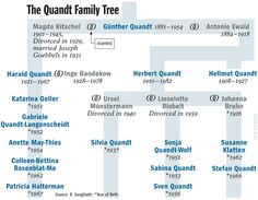 Graphic: The Quandt Family Tree