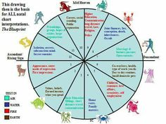Zodiac Houses, Astrology, Mindfulness, Magic, Chart, Consciousness