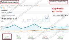 Incremento visite no brand +461% Le visite no brand da motori di ricerca hanno raggiunto livelli elevatissimi, aumentando del 461% in un anno. Queste ricerche hanno incrementato il tasso di conversione generale dell' e-commerce.