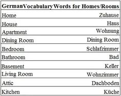 German Vocabulary Words for Homes and Rooms - Learn German