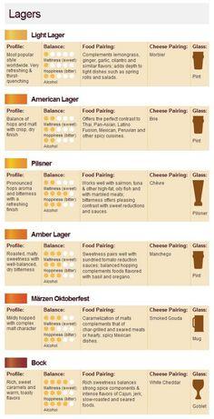 Beer/Food Pairing Chart