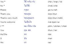 Thai Phrases