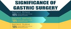Complications brought about by the overweight and obesity can now be solved easily by a single non-invasive form of weight loss surgery. Call your nearest and trusted surgical clinic and set an appointment to experience the benefits of an affordable gastric bypass surgery.