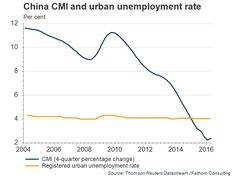 true unemployment in China has approximately trebled over the past three years as economic growth in China slowed from around to just over Marketing Data, Data Visualization, Insight, The Past, Chart