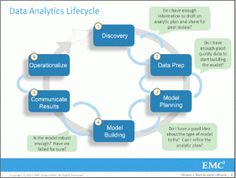 There are four initial components of an Analytic Plan: