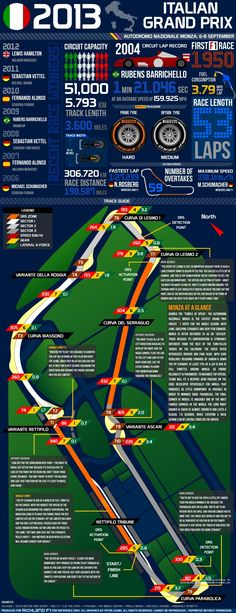 2013 Italian Grand Prix - Facts and Figures #F1 #Monza