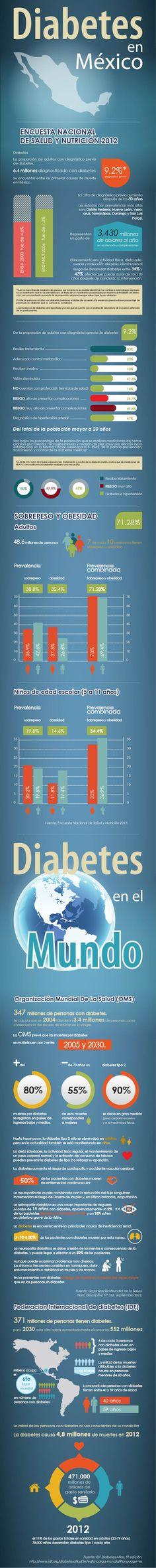 Estadisrtica de Diabetes en México y en el mundo, Federación Mexicna de Diabetes A.C.