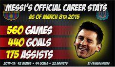 Leonel Messi   Messi Stats