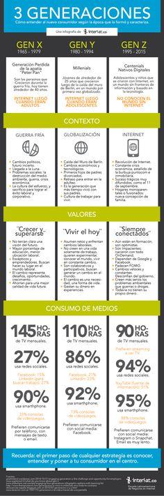 Perfil de las Generaciones X, Y, Z - Cómo entender al nuevo consumidor según la época que lo formó y lo caracteriza.