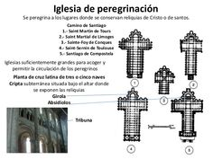 Planta de las iglesias de peregrinación
